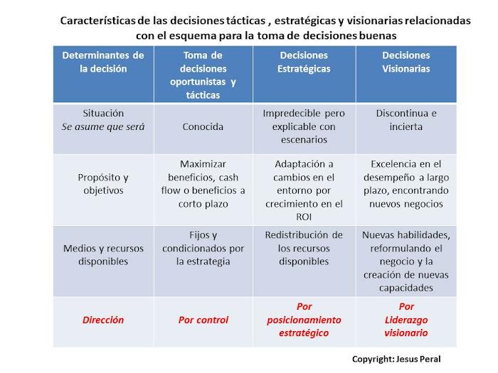 ESQUEMA 48. Decisiones tácticas, estratégicas y visionarias