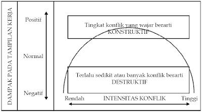 Hubungan antara konflik dan tampilan kerja, konflik yang konstruktif dan destruktif.