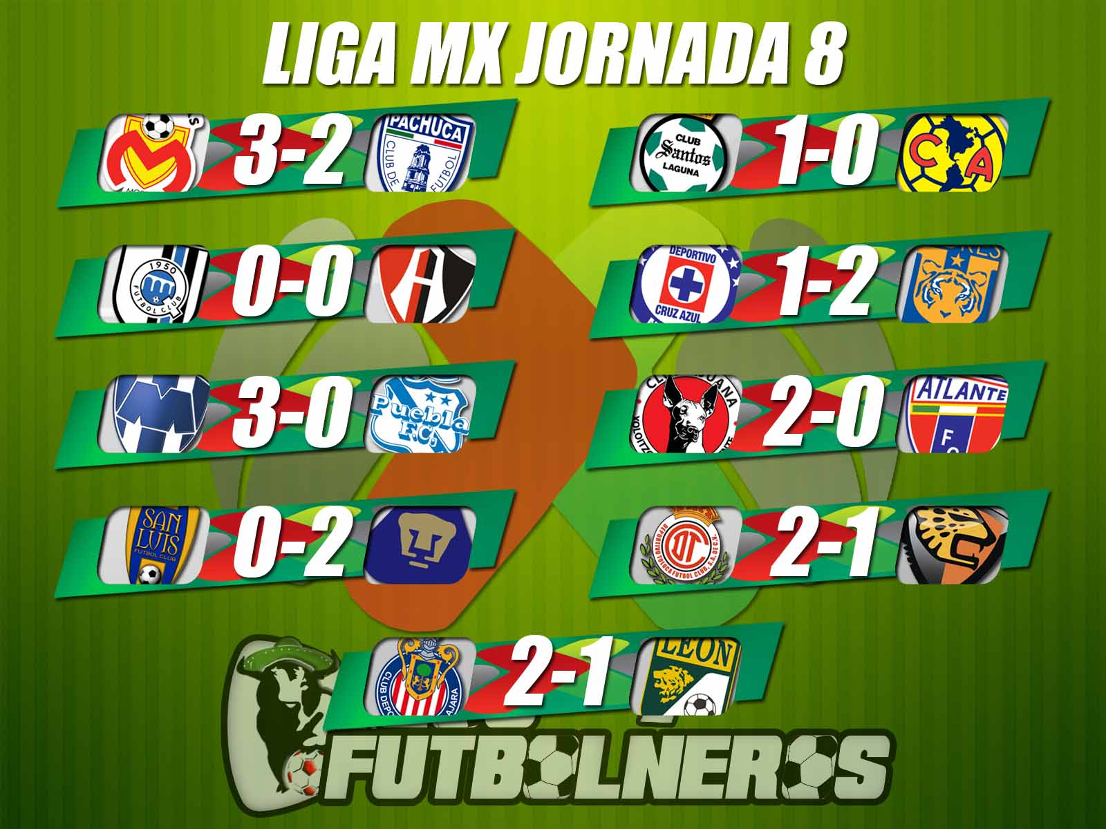 Liga MX: Resultados, Clasificación y Calendario temporada