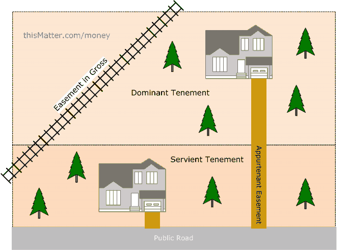 easements land law An easement is an interest or right of use over the property of another like any  transfer of an  an easement from a license a license does not run with the land.