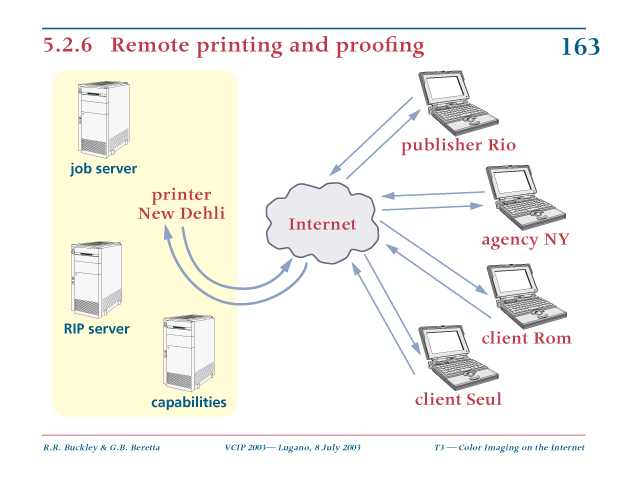 remote printing and proofing