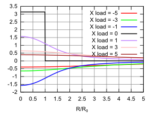 graph of the phase of the reflection coefficient for complex loads