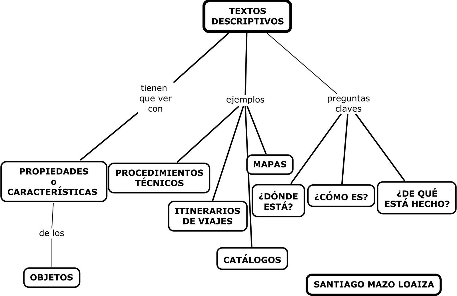 En los mapas conceptuales que hay debajo, están las orientaciones
