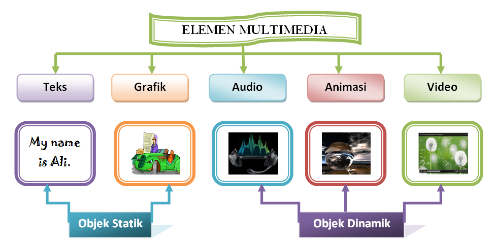 Jenis jenis slot multimedia
