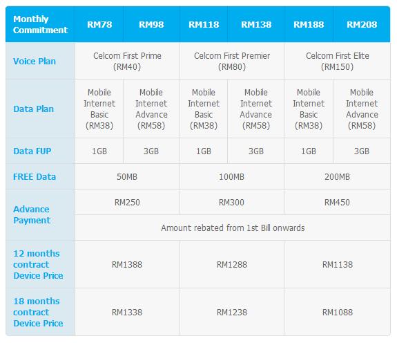 Pelan yang ditawarkan oleh Celcom untuk Samsung Galaxy Mega
