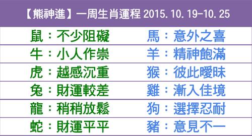 【熊神進】一周生肖運程2015.10.19-10.25