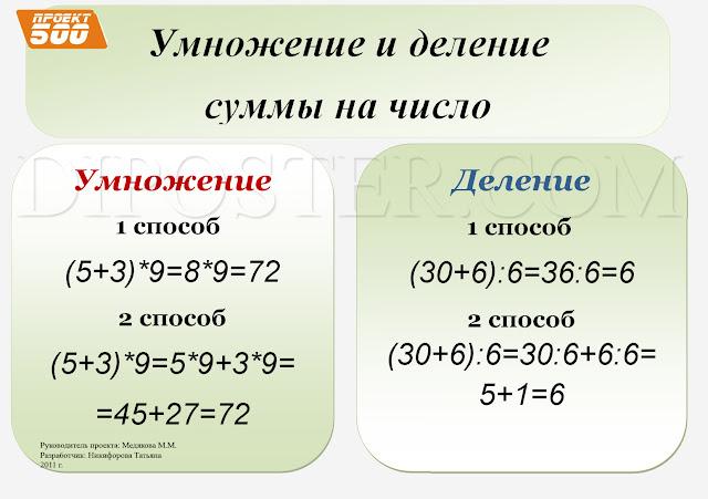 Умножение и деление суммы на число - наглядное пособие по математике.