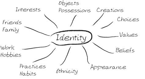 MADS Journey 2011 Identity Mind Map