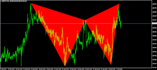 Gartley bearish pattern on GBPJPY