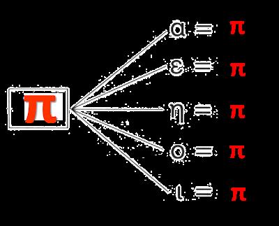 Image result for συλλαβες με το π