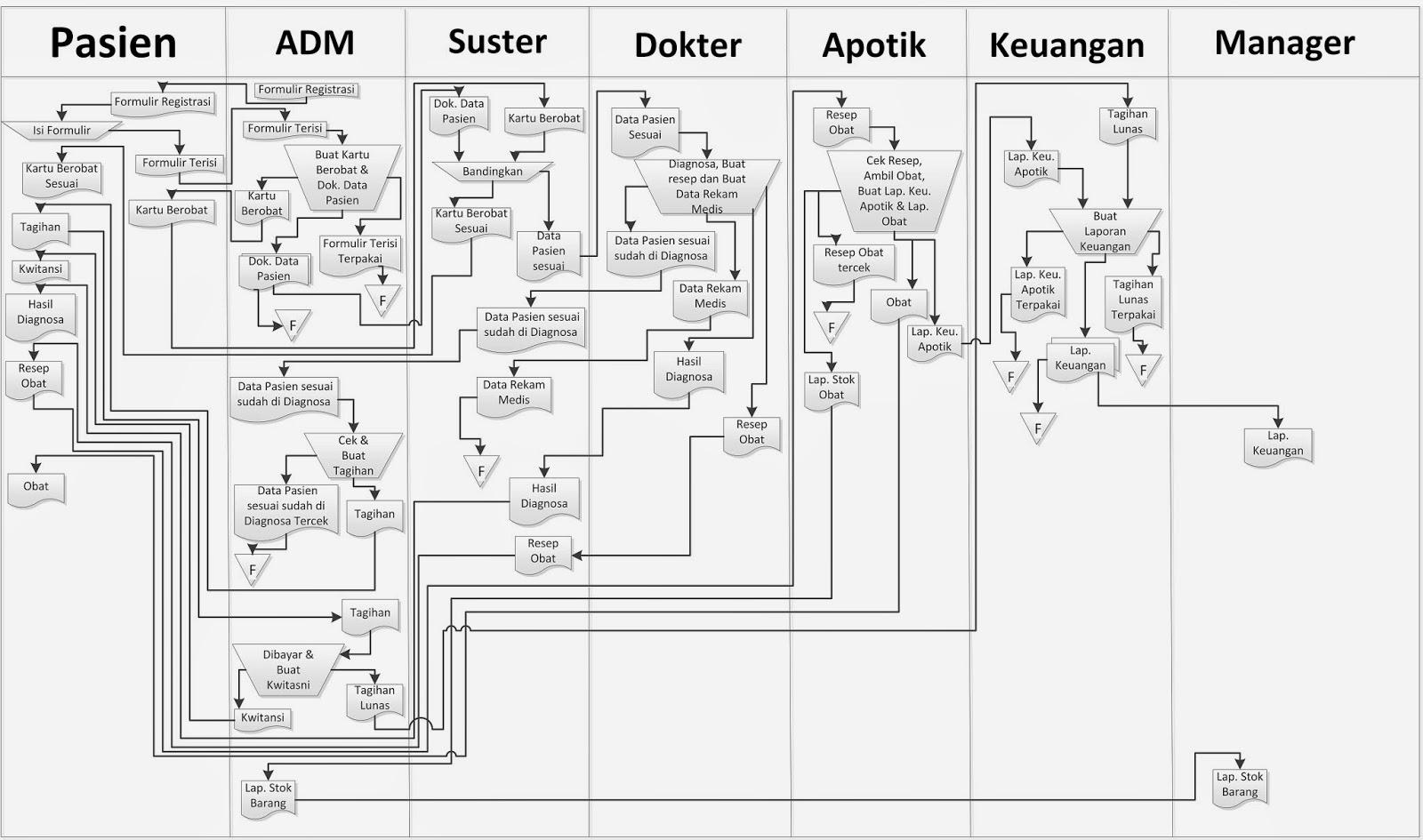 Anak Kos Entertainment  Contoh Diagram Asi Rumah Sakit