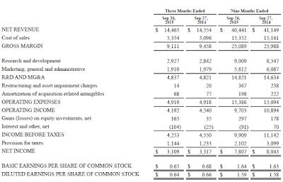 Intel, Q3, 2015, financial statement