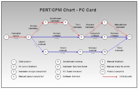Manajemen proyek sistem ccuart Gallery