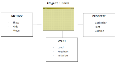 Event, Property, Method (VB 6.0)