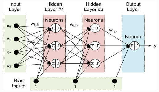 Trading strategy neural network dat