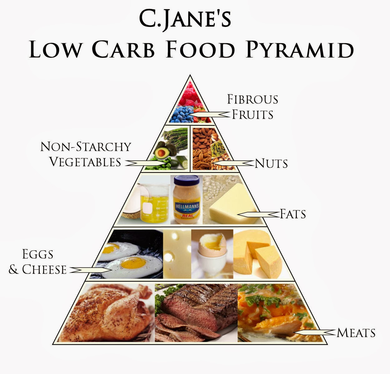How to control low carb diet lebron james basketball shoes nba low carb food pyramid workwithnaturefo