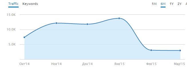 График падения посещаемости сайта