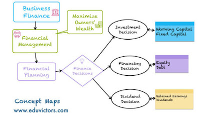 CBSE Class 12 - Business Studies - CH9 - FINANCIAL MANAGEMENT (V Short Q and A)
