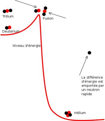 potentiels d'énergie | fusion nucléaire