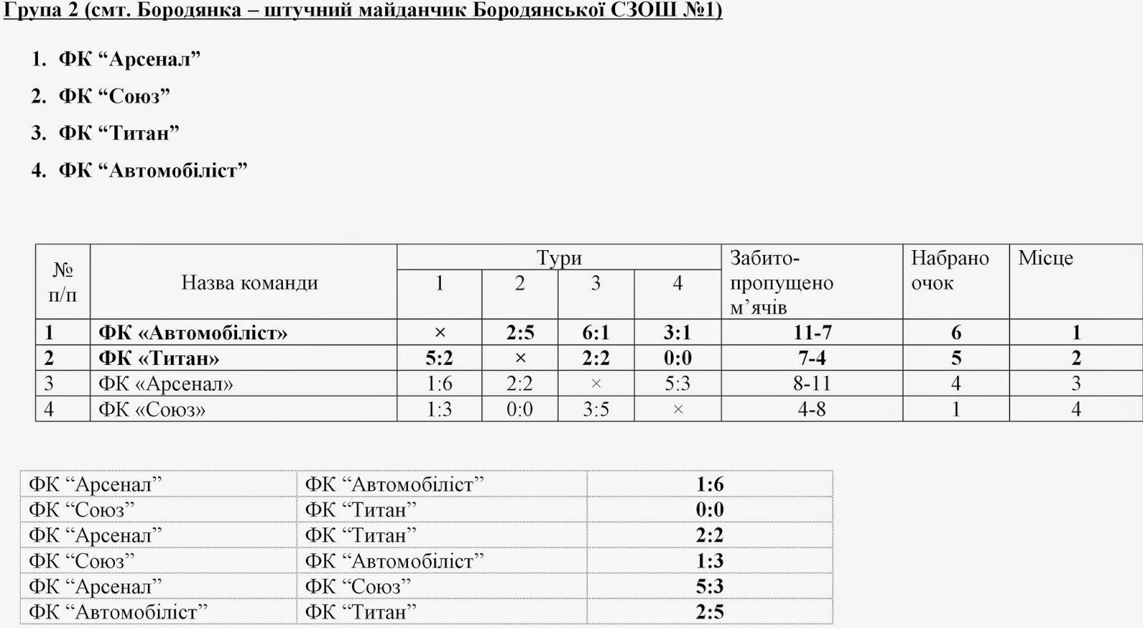 Результати%2Bігор%2Bтурнір%2BГончаренків%2B2014а.jpg