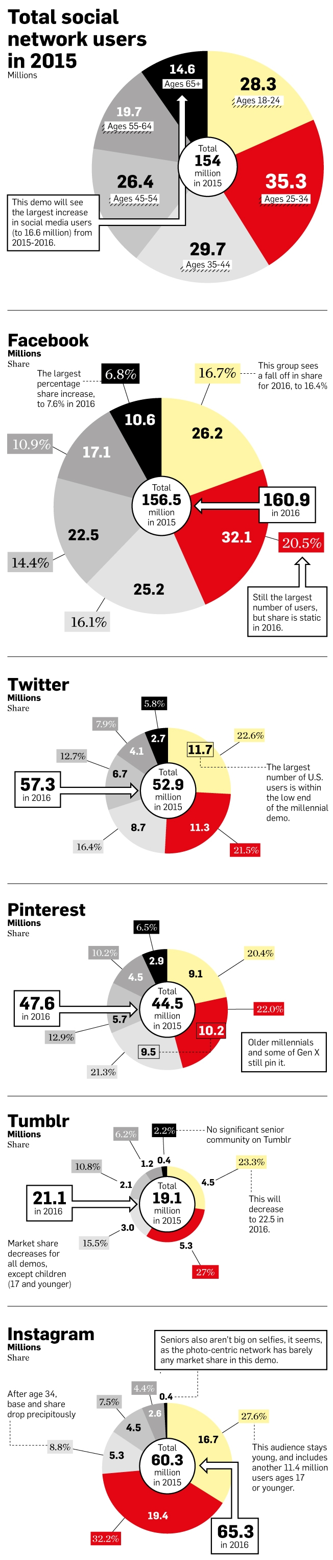 The New Social Stratosphere: Who Is Using Facebook, Twitter, Pinterest, Tumblr and Instagram in 2015 and Beyond: Facebook's not dead, it's just getting grayer