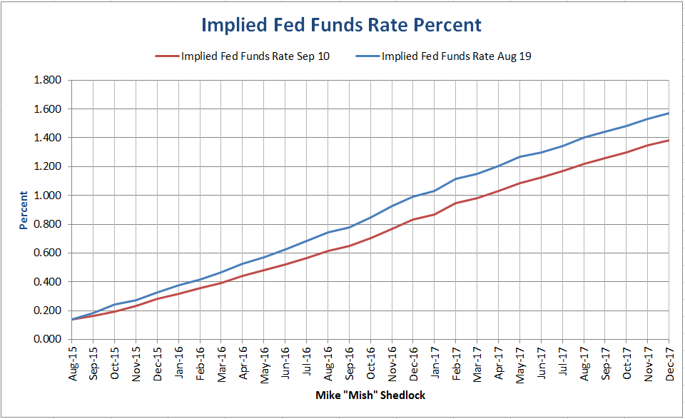 Fed funds futures are financial market contracts that can be used by investors to observe the market's guess about the probability of an interest rate change by the Federal Reserve.