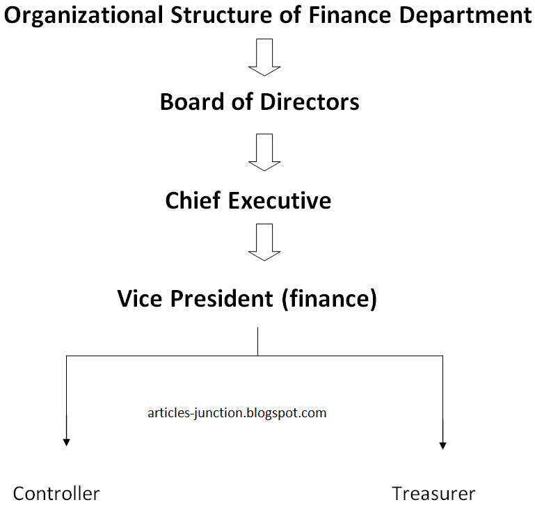 Organizational Structure of Finance Department