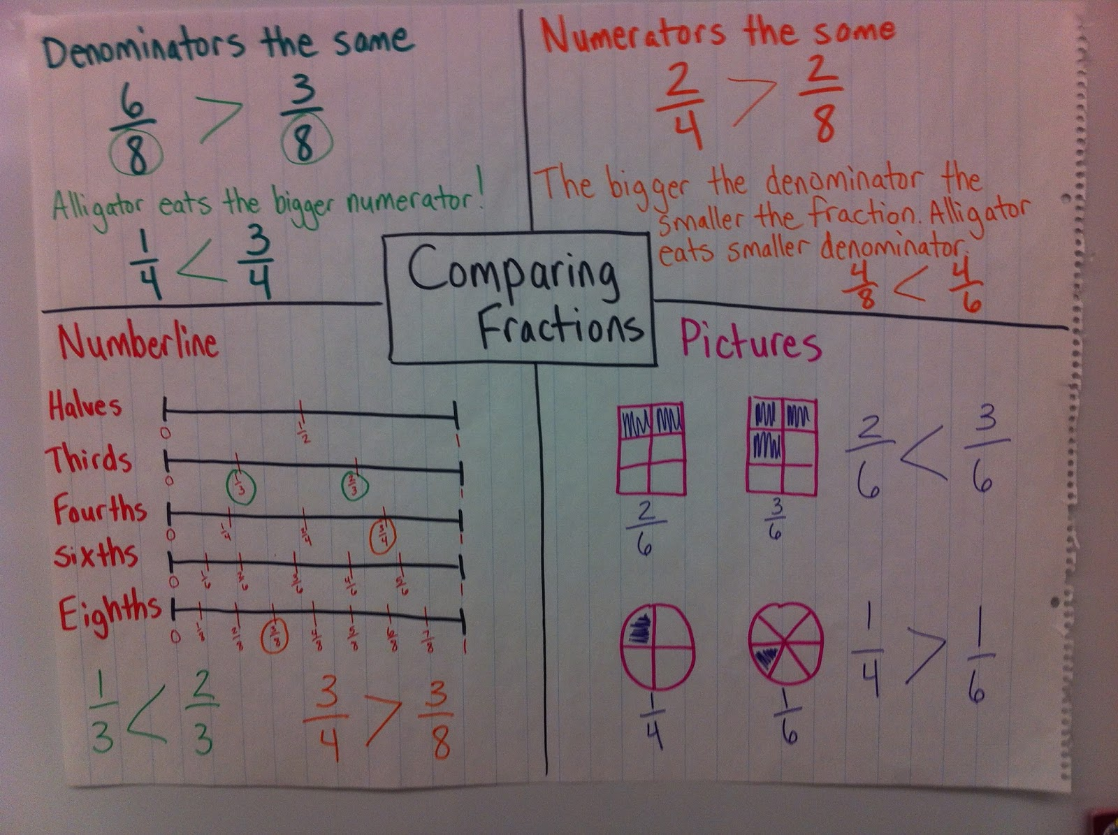 4.3d - comparing fractions: mrs. story's math/science/ss