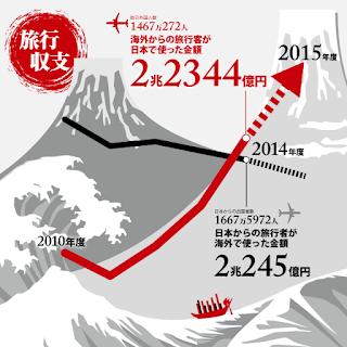 日本 旅行収支 黒字
