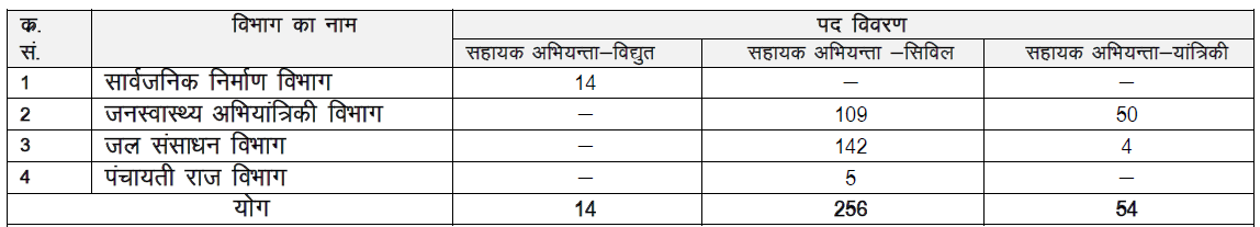 """""""New Jobs And Recruitments 2013 2014 Rajasthan Police Recruitment"""