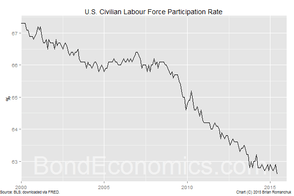 Chart: U.S. Participation Rate