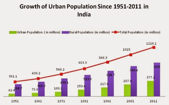 Urbanization in India and its growth