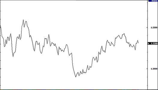 Line chart in urdu