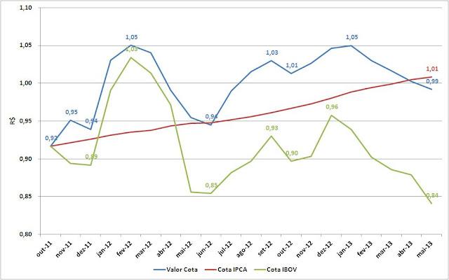 Carteira de Investimentos - Maio 2013