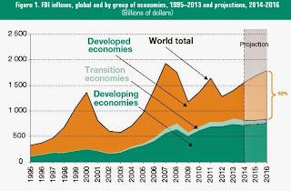 http://conversableeconomist.blogspot.com/2014/06/snapshots-of-foreign-direct-investment.html