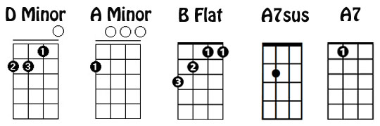 Ukulele : ukulele chords a7 Ukulele Chords also Ukulele Chords A7 ...