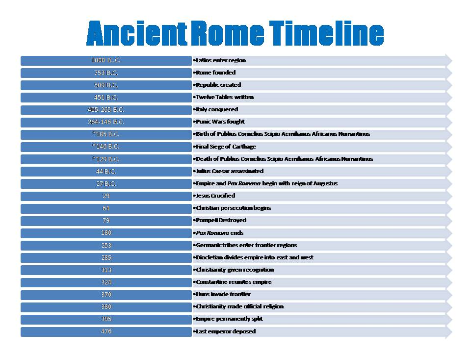 rome timeline View timeline of roman empire in parallel with old testament events.