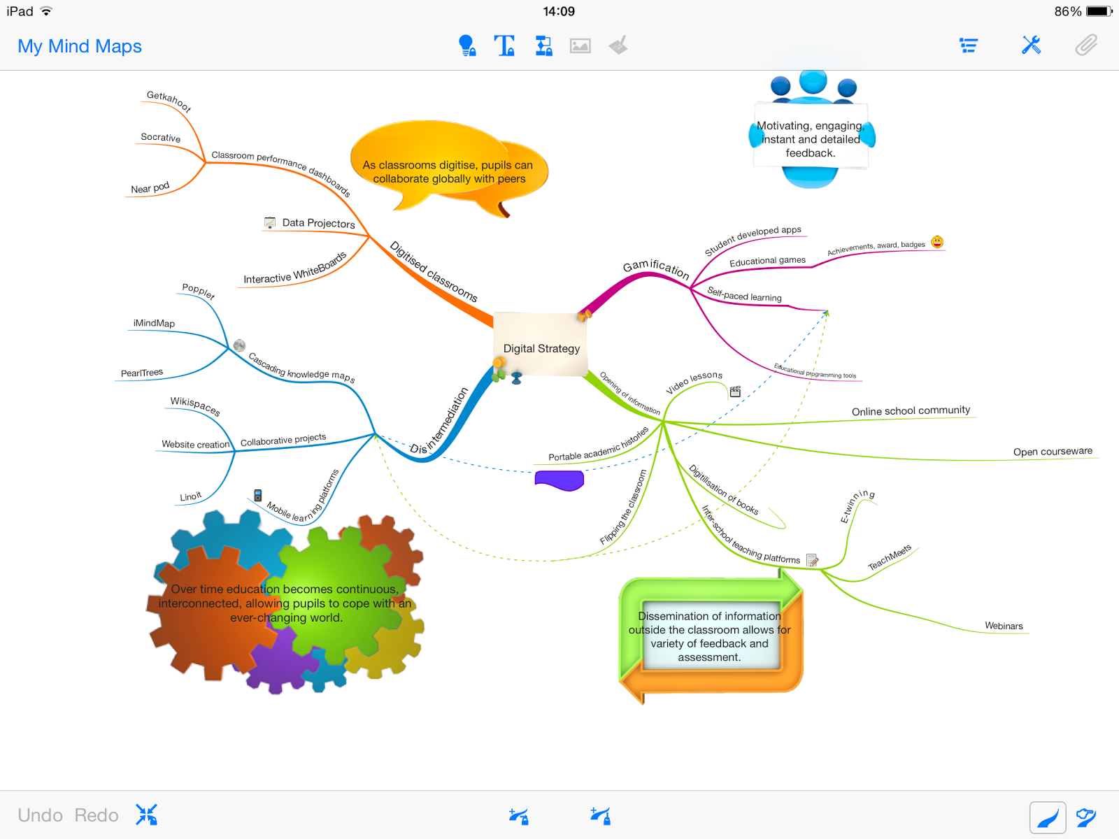 Mind Mapping Tool Ipad health unit coordinator sample resume ...