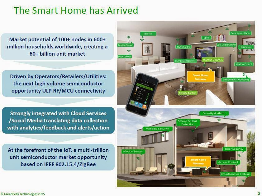 Smart Homes of the Future and Technologies