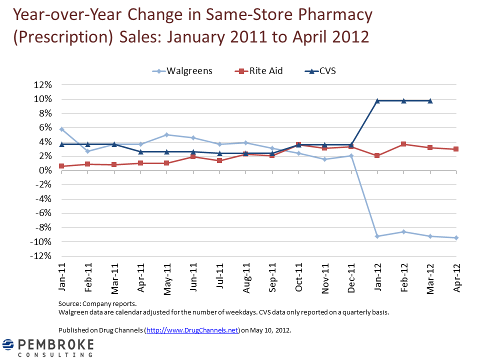 Drug Channels: Walgreens is Losing Its Battle with Express Scripts