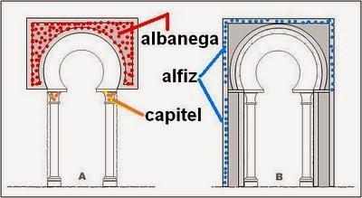 Glosario ilustrado de t rminos arquitect nicos y for Cual es el significado de arquitectura