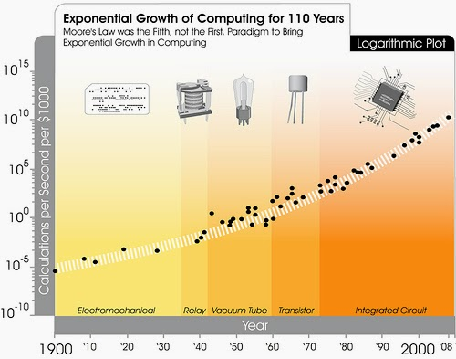 Kurzweil's Moore's Law