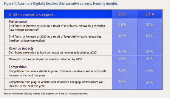 Digitally enabled grid executive surveys (Credit: Accenture) Click to Enlarge.