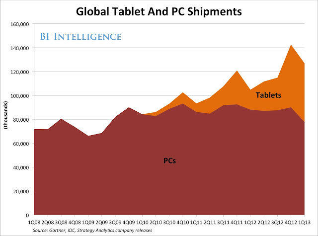 global PC and tablet shipment data chart