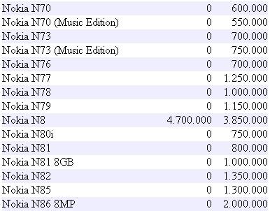 Hp Nokia Terbaru Daftar Harga Hp Nokia Terbaru Termurah