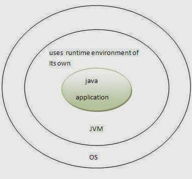 """characteristics of java language Ada and java offer comparable object-oriented programming (""""oop"""") support,  but  approaches in both their general philosophies and their specific features."""