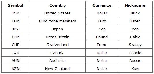 Uang kembali forex