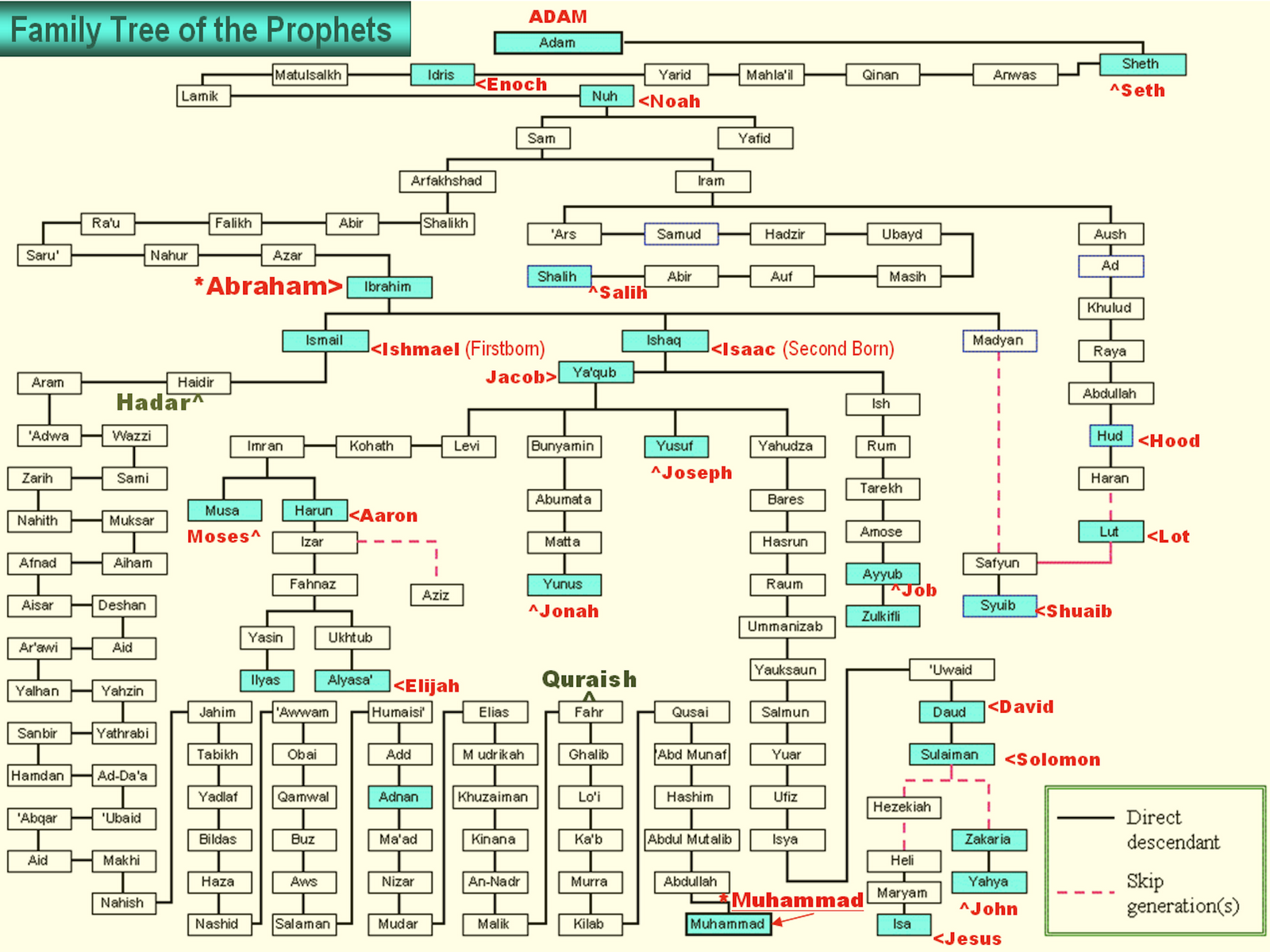 Prophet Adam Family Tree