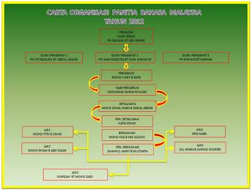 CARTA ORGANISASI PANITIA BAHASA MALAYSIA 2012