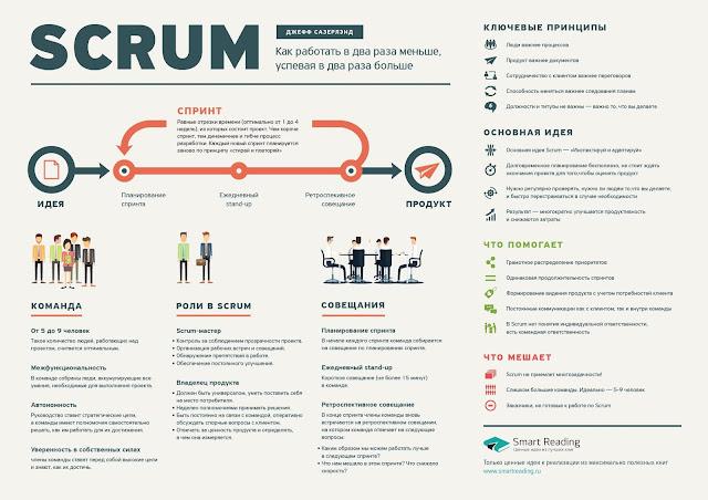 методология программирования scrum